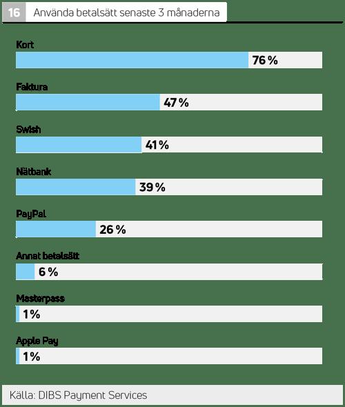 De mest använda betalsätten på nätet i Sverige